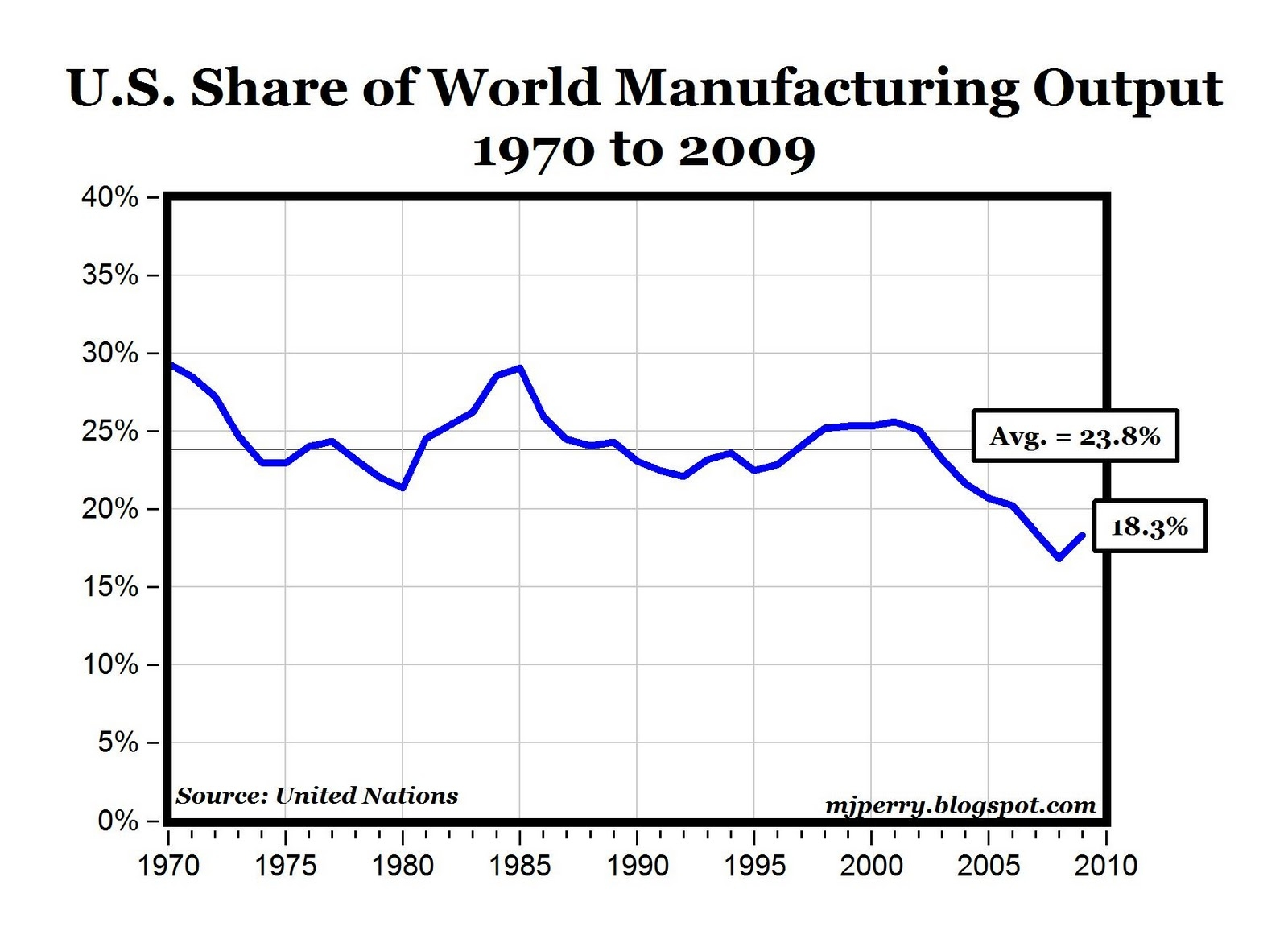 The U S Is Still The World S Top Manufacturer