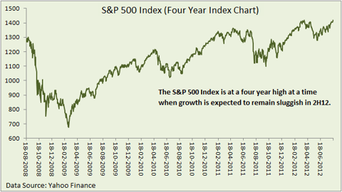 S&P 500 four year chart