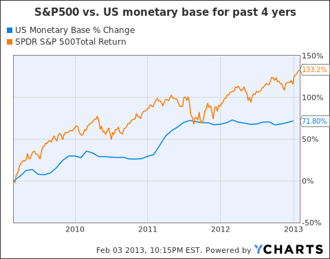 US Monetary Base Chart