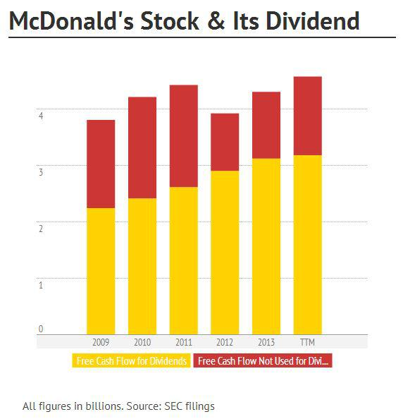 McDonald's In Crisis, Dividend Growth At Risk - McDonald's ...