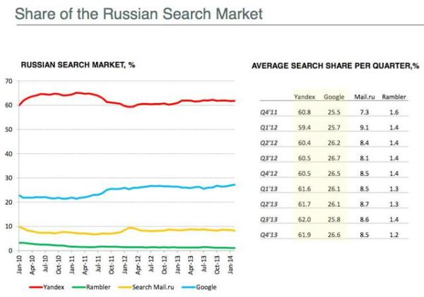 The Russian Google Becomes Undervalued - Yandex N.V ...