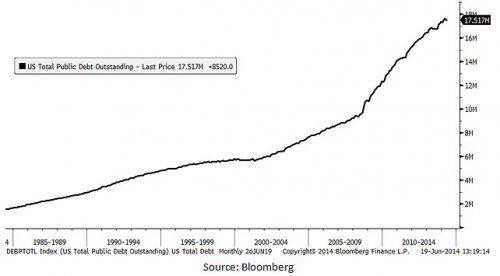 u.s. total public debt outstanding