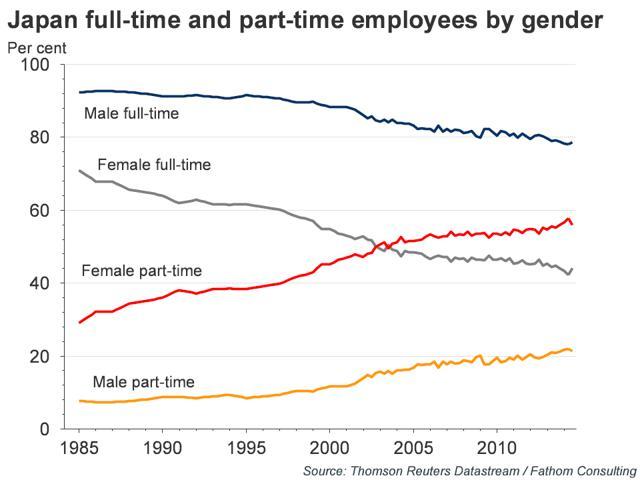marché du travail japonais
