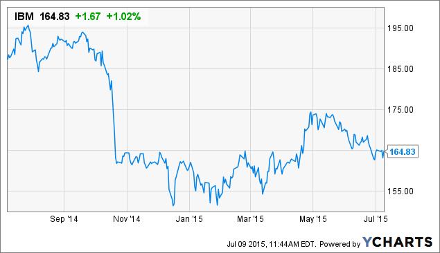 IBM Chart