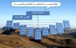 هيكلة مؤسسة الشعانبة للتأصيل و التنمية
