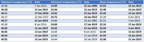 vague chaleur Australie