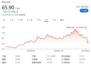 在不到2个月的时间里,超过2000亿的市值蒸发了,这就是SF的股价一次又一次下跌的原因-e-commerce-cnBeta.COM