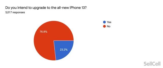 iphone-13-upgrade-intent.webp
