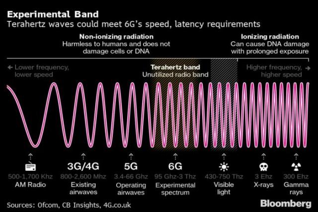6g__experimental_band_bloomberg_full_1612860108961.jpg