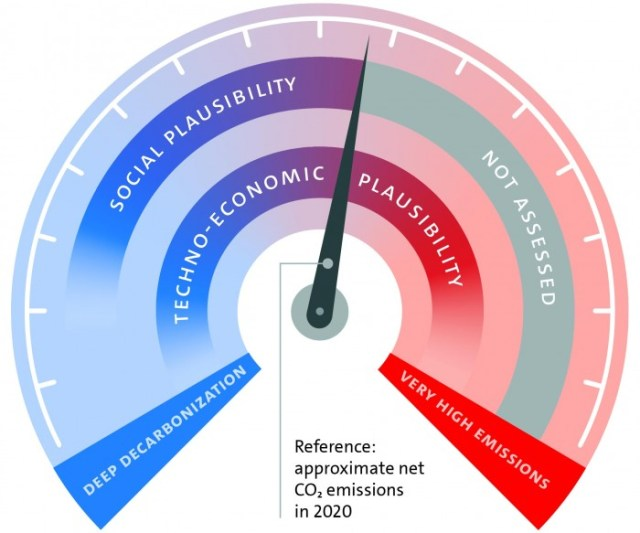 Plausibility-of-Net-Global-CO2-Emissions-by-2050.jpg
