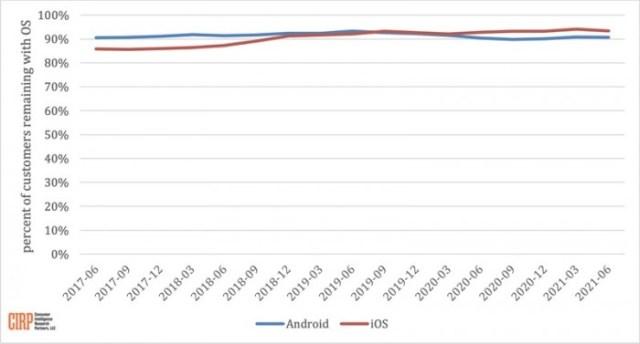 cirp-2021-ios-android-loyalty.jpg