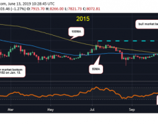 Bitcoin Price Eyes Chart Pattern That Kicked Off Bull Market in 2015 - CoinDesk