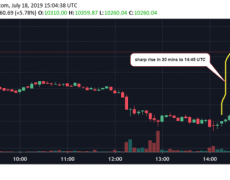 Bitcoin Price Jumps $1K In 30 Minutes to Top $10,000 Again - CoinDesk