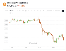 Bitcoin Dips $1k In 1 Hour As Markets Take A Hit - CoinDesk