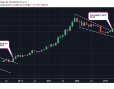 Bitcoin Price Eyes Quarterly Loss After Hitting 3.5-Month Low - CoinDesk
