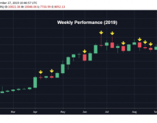 Bitcoin Approaching Biggest Weekly Price Loss of 2019 - CoinDesk
