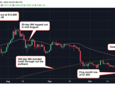 Bitcoin Charts 'Death Cross' After 47% Price Drop From 2019 High - CoinDesk