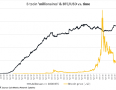 The 'Bitcoin Rich List' Has Grown 30% in the Last Year, But Why? - CoinDesk
