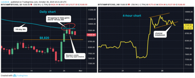 Daily and 4H 728x294 Bitcoin Eyes First Monthly Price Gain Since June