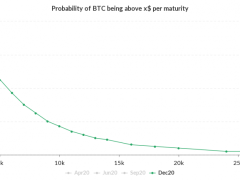 Bitcoin All-Time High in 2020? Chances Are Only 4%, Options Market Signals - CoinDesk
