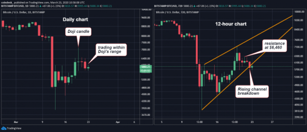btcusd-d-and-4h