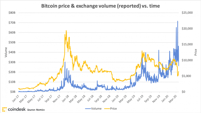 bitcoinvolumeandprice_coindeskresearch_march20
