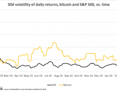 S&P 500 Is More Volatile Than Bitcoin This Month