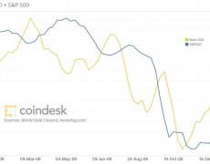 Bitcoin, Bonds and Gold: Why Markets Are Upended in a Time of Fear - CoinDesk