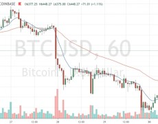 Bitcoin Follows Stock Markets Higher; How Long Will They Move in Lockstep? - CoinDesk