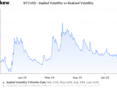 Record Bitcoin Price Volatility Fails to Unnerve HODLers - CoinDesk