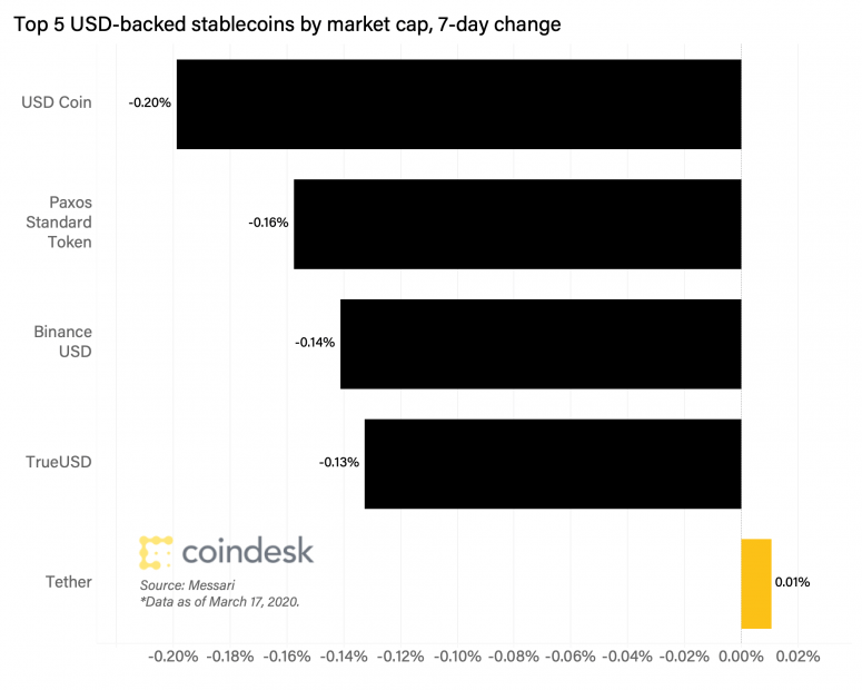 top-5-stablecoins-7day-change