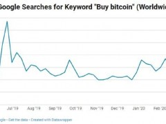 Bitcoin Halving Searches on Google Hits All-Time Highs - CoinDesk