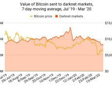 Darknet Markets' Bitcoin Revenues Take a Hit Amid Pandemic - CoinDesk