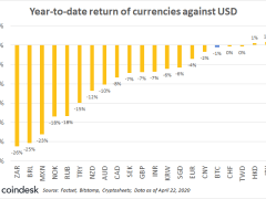First Mover: Bitcoin Catches Almighty Dollar Even During 2020's Dash for Cash - CoinDesk