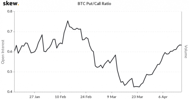skew_btc_putcall_ratio-1