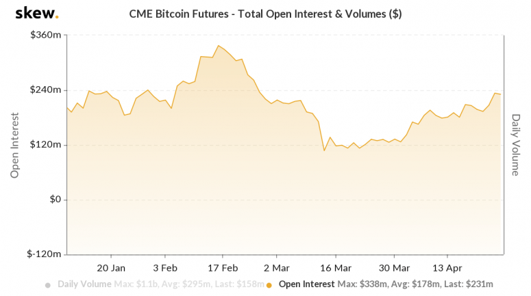 skew_cme_bitcoin_futures__total_open_interest__volumes_-2