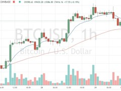 Market Wrap: Bitcoin Slides, Stocks Tread Water on Trump China Comments - CoinDesk