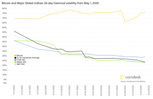 30-day-volatility-btc-vs-major-global-indices-may-1-2020