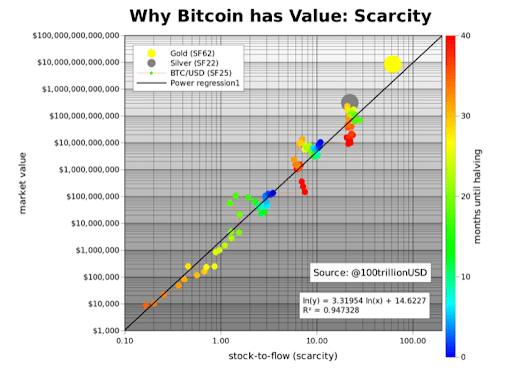 https://medium.com/@100trillionUSD/modeling-bitcoins-value-with-scarcity-91fa0fc03e25