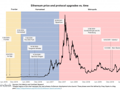 Ethereum History in 5 Charts - CoinDesk