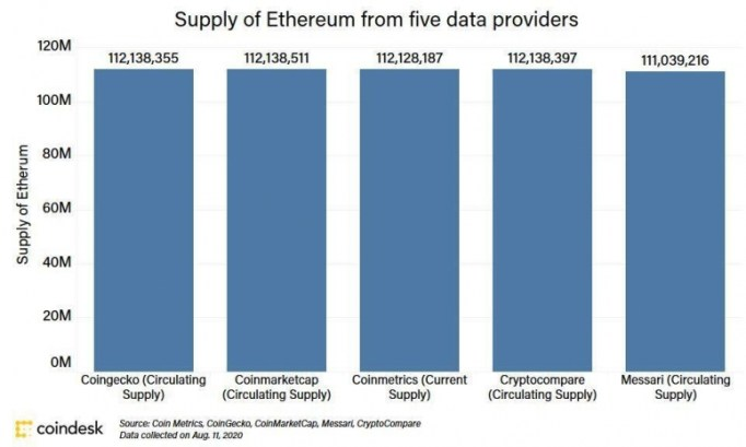 ethereumsupply_coindeskresearch_aug11