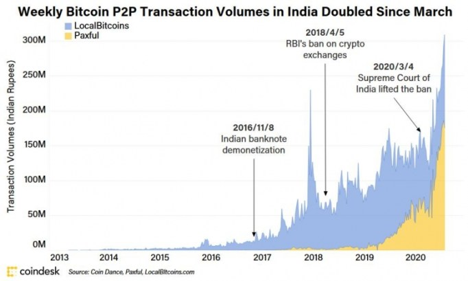 indian_paxful_localbitcoins_v3