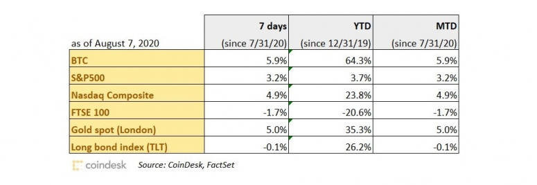 performance-chart-7-aug-wide