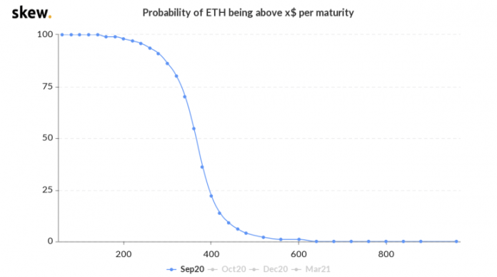 skew_probability_of_eth_being_above_x_per_maturity-9