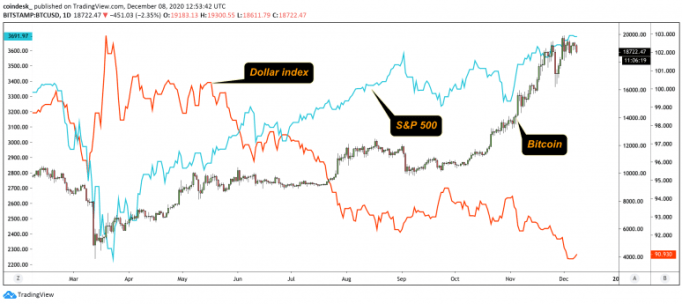 dollar-index-btc-and-sp-500