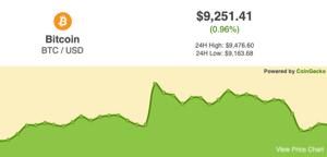 Coin Price Chart Widget Coingecko