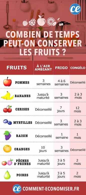 Combien de temps peut-on conserver les fruits ? Le guide facile et pratique