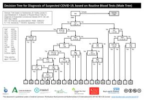 Blueberry Diagnostics desarrolla un innovador test sanguíneo para el diagnóstico del SARS-CoV-2 (COVID-19)