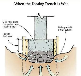 Concrete Footing Solutins to Common Problems - The ...