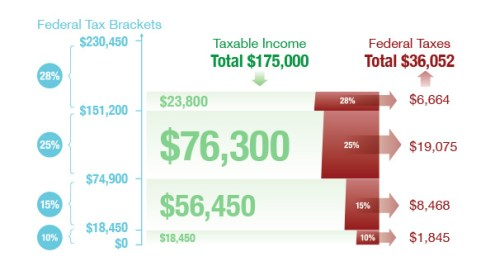 How Federal Income Tax Works